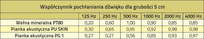 Wspolczynniki Pochlaniania Welny Mineralnej I Pianki Akustycznej
