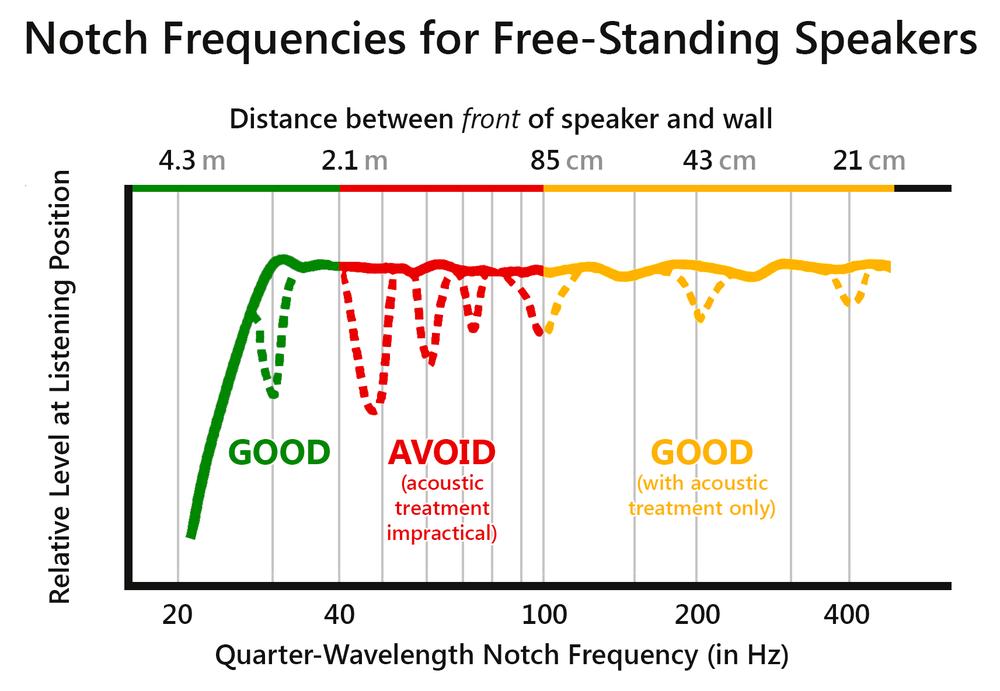 Notch-Frequencies-L.png