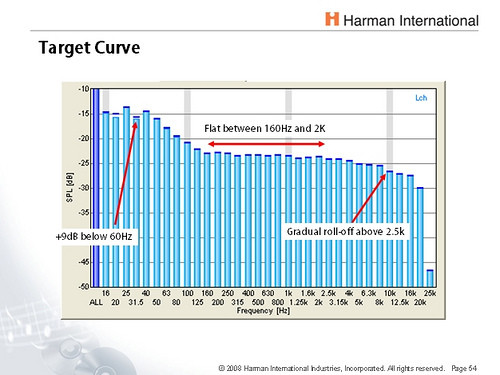 Harman International Curve.jpg
