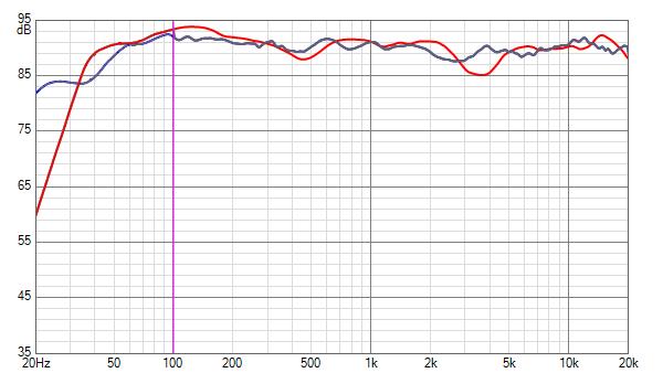 SPL calosc v1.39 vs Diamond 25 normalized.png