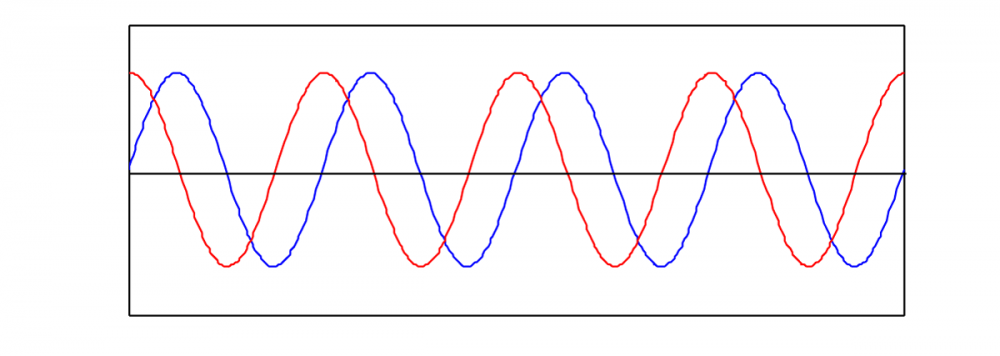 Two-sine-waves-with-the-same-frequency-and-amplitude-but-different-phases.png