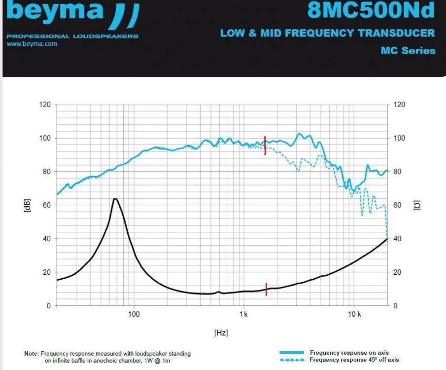 8MC500Nd punkt podziału 1600 hz.JPG