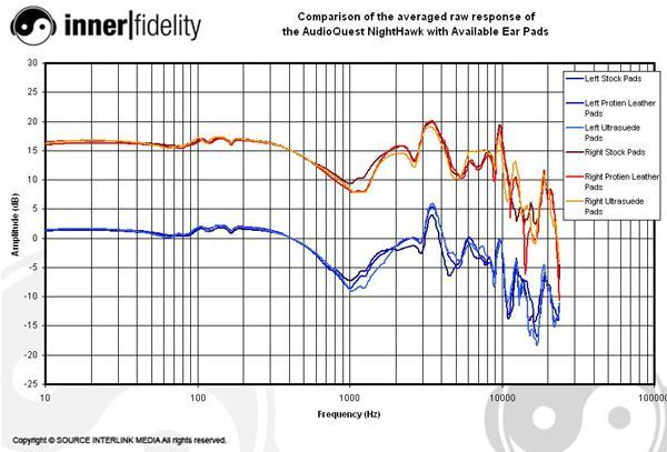 AudioQuestPads_NightHawk_Graph_Compare.jpg.f8b32b3ac6b90eadf5ead4241bfd06e2.jpg