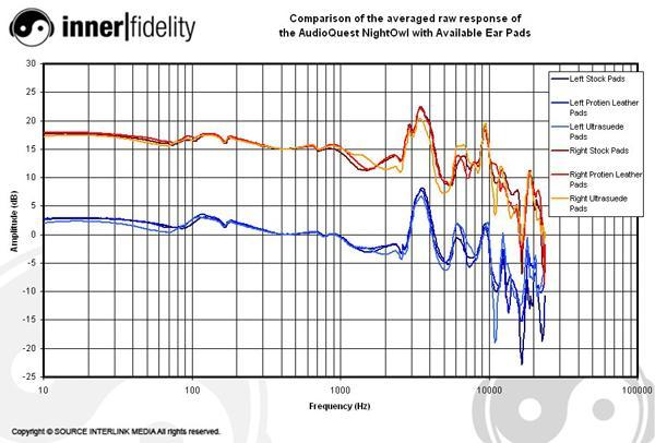 AudioQuestPads_NightOwl_Graph_Compare.jpg.553d2d9a0b8c7e266b0042f861941cec.jpg